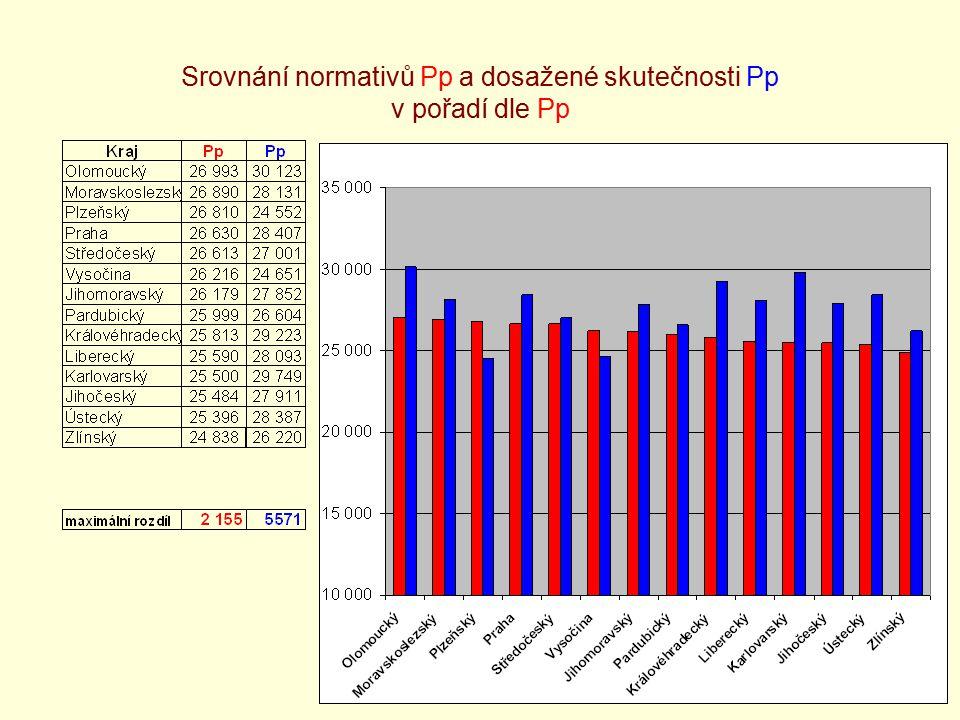 16 Srovnání normativů Pp a dosažené skutečnosti Pp v pořadí dle Pp