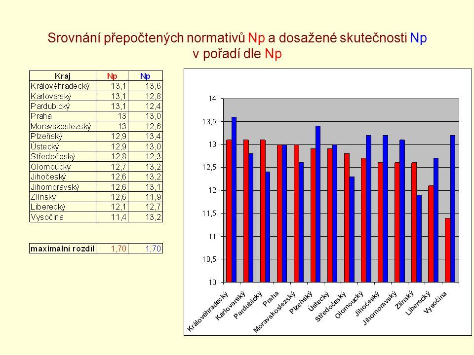 19 Srovnání přepočtených normativů Np a dosažené skutečnosti Np v pořadí dle Np