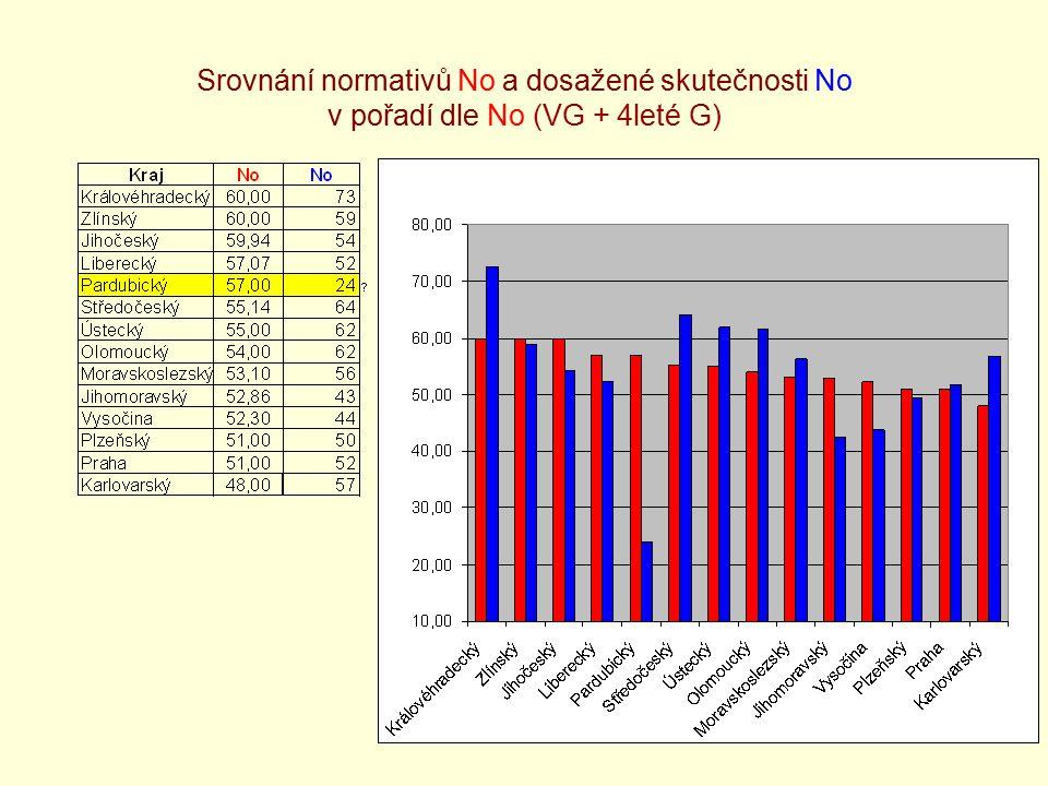 21 Srovnání normativů No a dosažené skutečnosti No v pořadí dle No (VG + 4leté G)