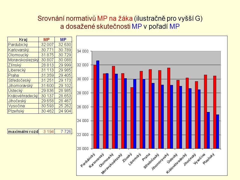 22 Srovnání normativů MP na žáka (ilustračně pro vyšší G) a dosažené skutečnosti MP v pořadí MP