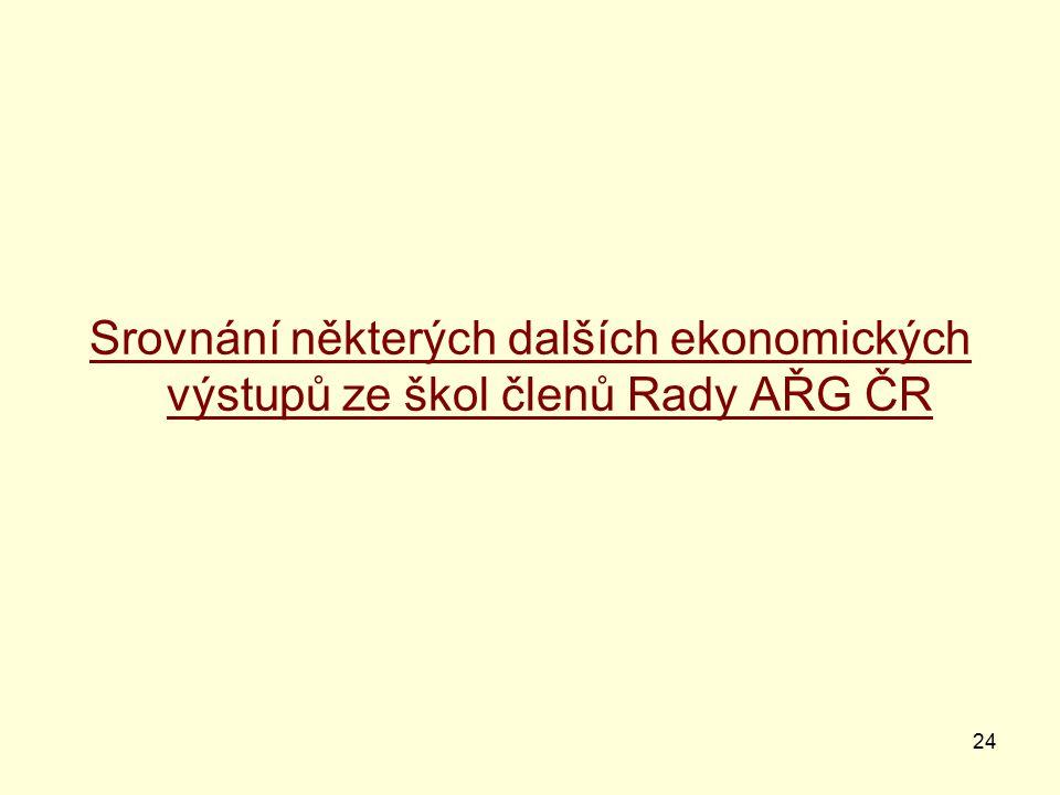 24 Srovnání některých dalších ekonomických výstupů ze škol členů Rady AŘG ČR