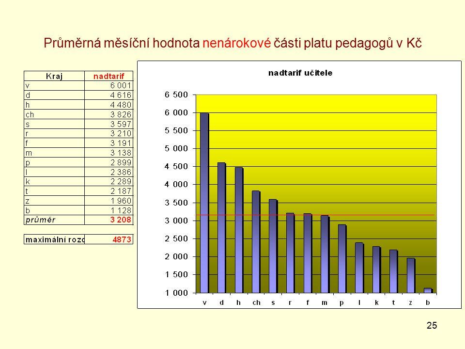 25 Průměrná měsíční hodnota nenárokové části platu pedagogů v Kč