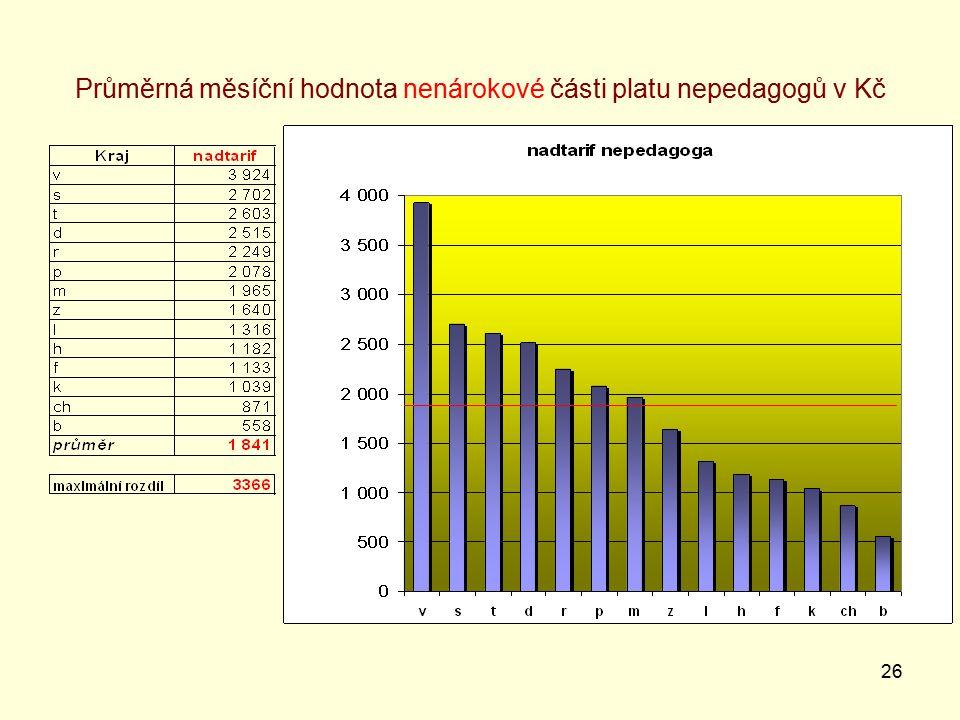 26 Průměrná měsíční hodnota nenárokové části platu nepedagogů v Kč