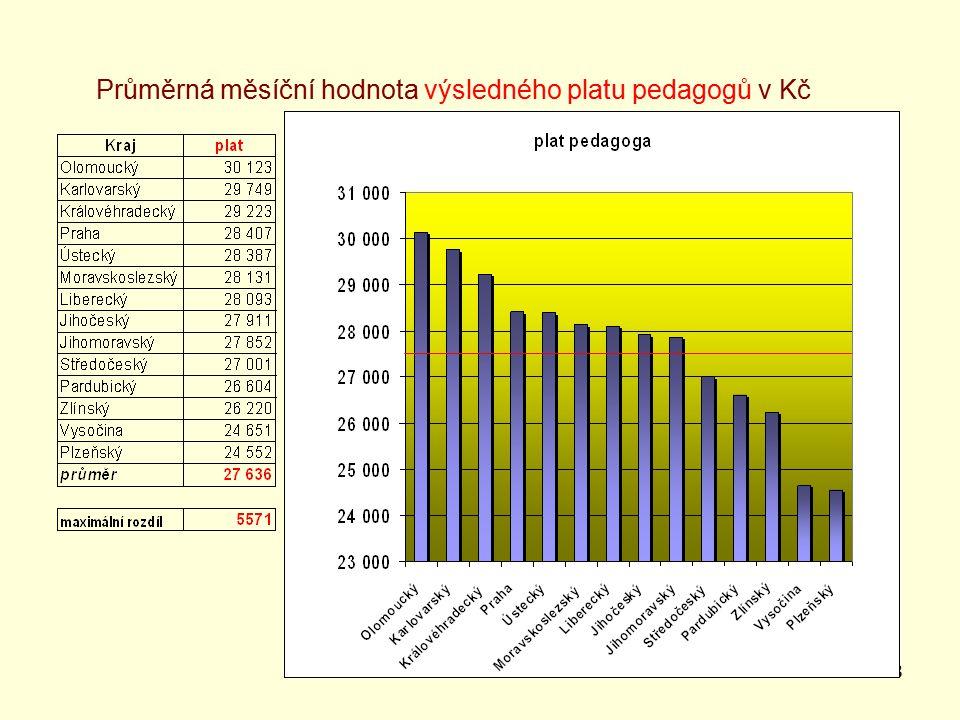 28 Průměrná měsíční hodnota výsledného platu pedagogů v Kč