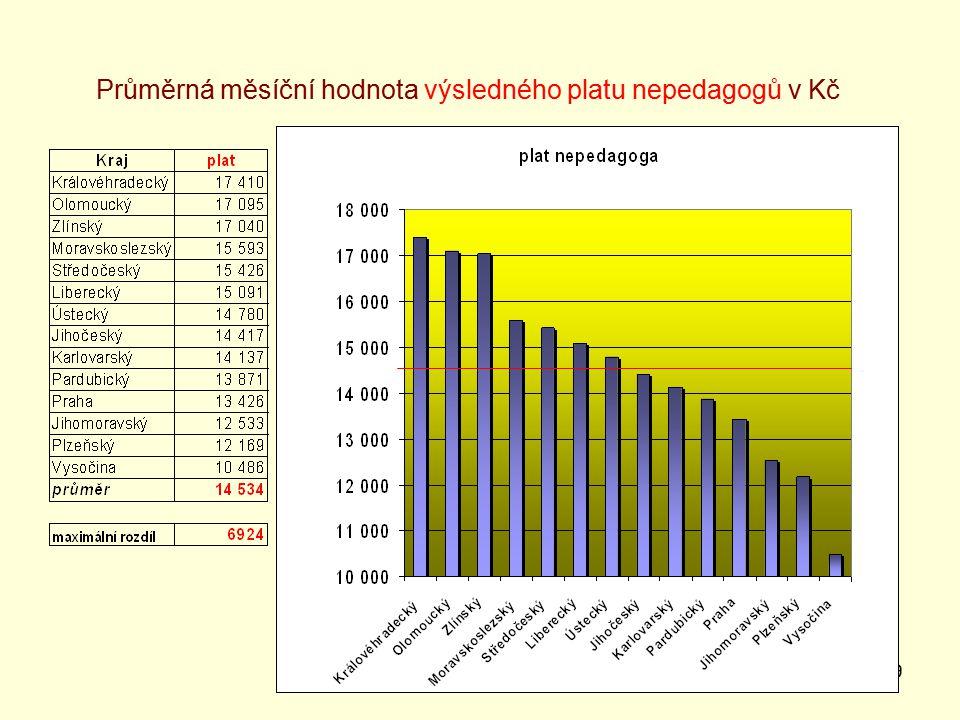 29 Průměrná měsíční hodnota výsledného platu nepedagogů v Kč