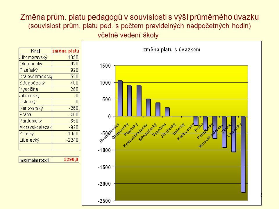 32 Změna prům. platu pedagogů v souvislosti s výší průměrného úvazku (souvislost prům.