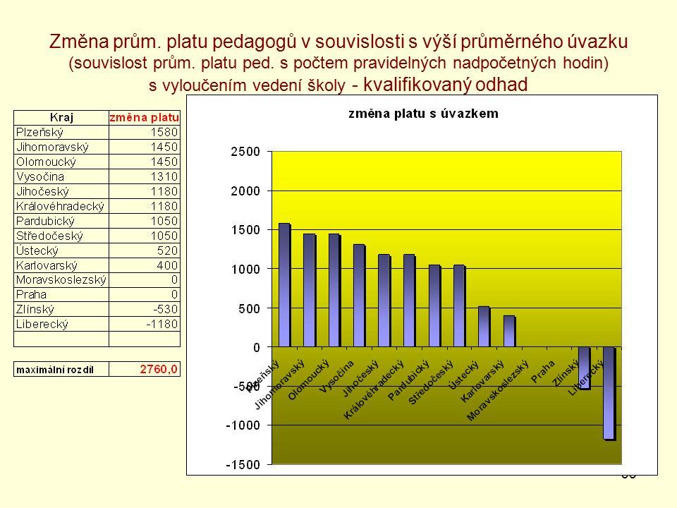 33 Změna prům. platu pedagogů v souvislosti s výší průměrného úvazku (souvislost prům.