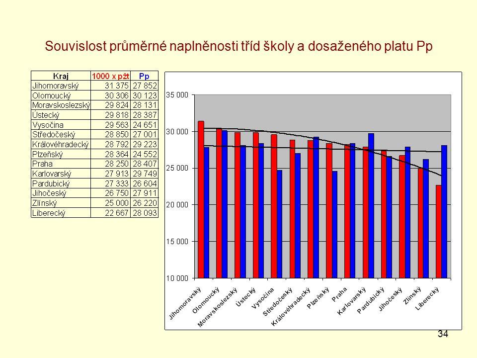 34 Souvislost průměrné naplněnosti tříd školy a dosaženého platu Pp