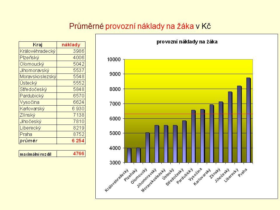 36 Průměrné provozní náklady na žáka v Kč