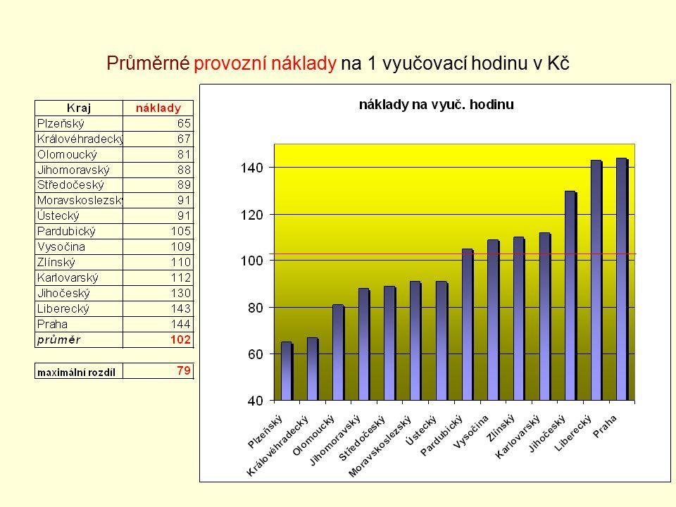 37 Průměrné provozní náklady na 1 vyučovací hodinu v Kč