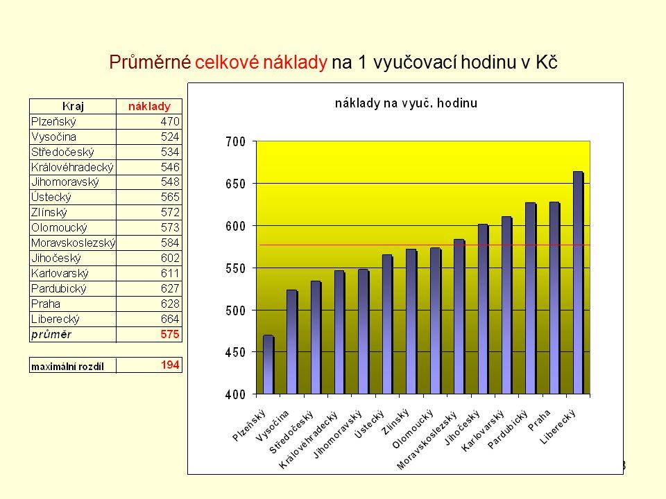38 Průměrné celkové náklady na 1 vyučovací hodinu v Kč