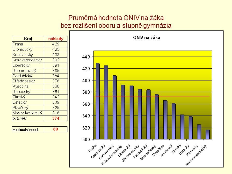39 Průměrná hodnota ONIV na žáka bez rozlišení oboru a stupně gymnázia