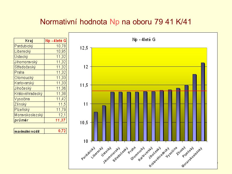 4 Normativní hodnota Np na oboru 79 41 K/41