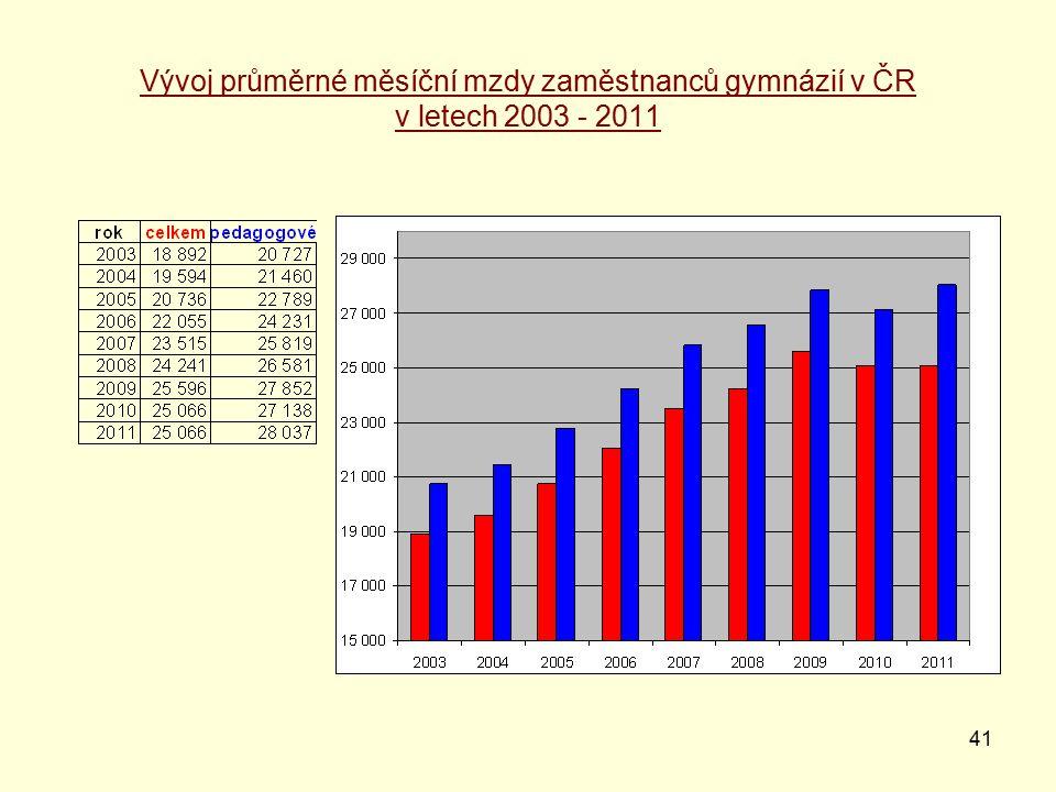 41 Vývoj průměrné měsíční mzdy zaměstnanců gymnázií v ČR v letech 2003 - 2011