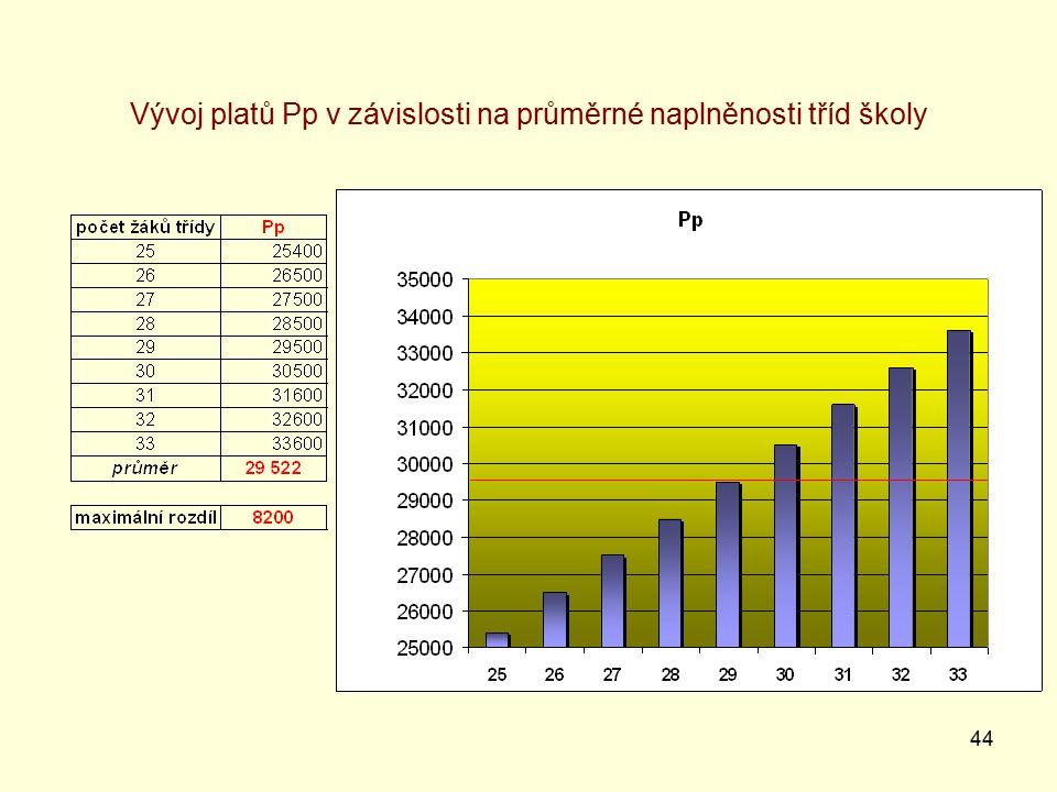 44 Vývoj platů Pp v závislosti na průměrné naplněnosti tříd školy