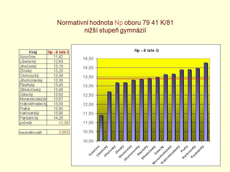 5 Normativní hodnota Np oboru 79 41 K/81 nižší stupeň gymnázií