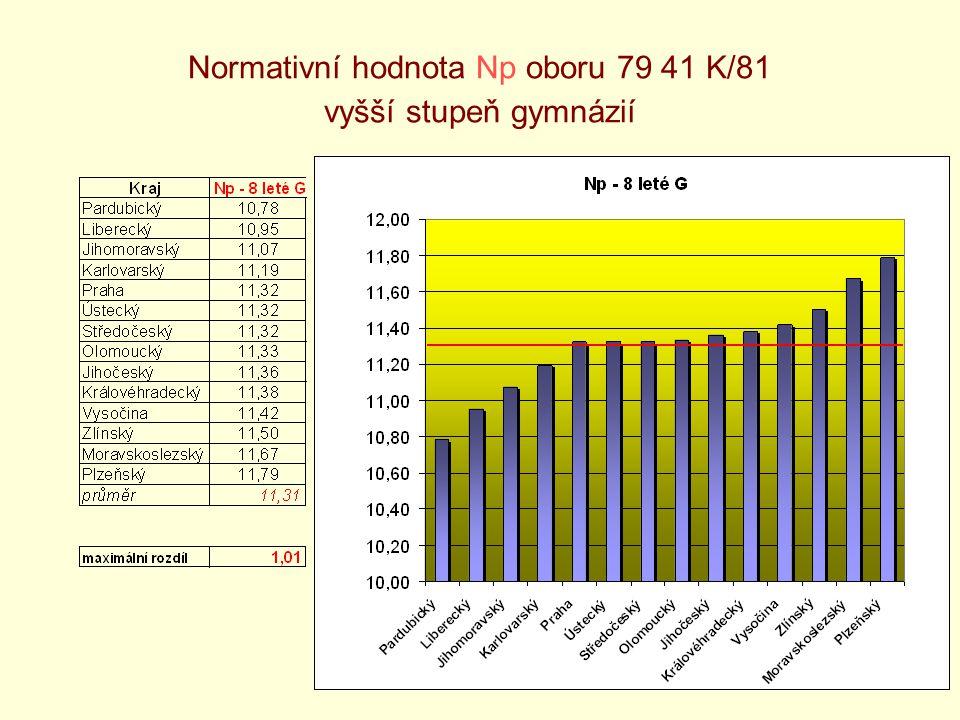 6 Normativní hodnota Np oboru 79 41 K/81 vyšší stupeň gymnázií