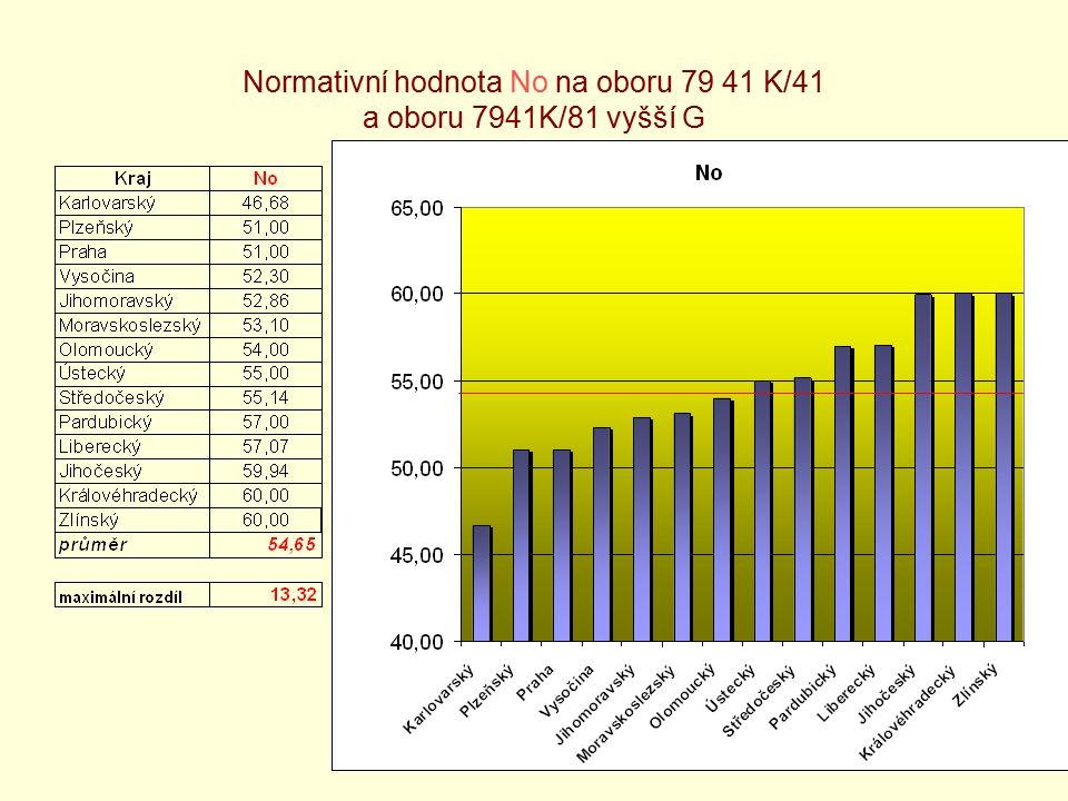 8 Normativní hodnota No na oboru 79 41 K/81 nižší stupeň