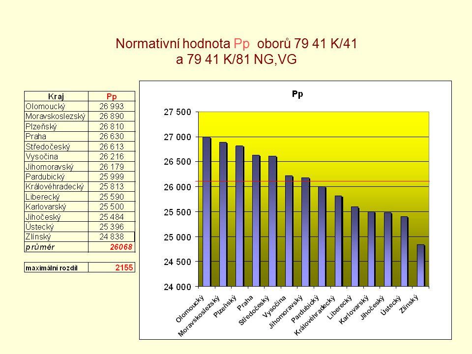 9 Normativní hodnota Pp oborů 79 41 K/41 a 79 41 K/81 NG,VG