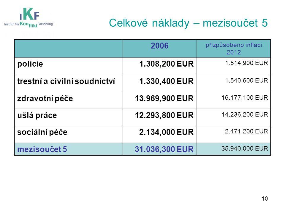 Celkové náklady – mezisoučet 5 2006 přizpůsobeno inflaci 2012 policie1.308,200 EUR 1.514,900 EUR trestní a civilní soudnictví1.330,400 EUR 1.540.600 EUR zdravotní péče13.969,900 EUR 16.177.100 EUR ušlá práce12.293,800 EUR 14.236.200 EUR sociální péče2.134,000 EUR 2.471.200 EUR mezisoučet 531.036,300 EUR 35.940.000 EUR 10