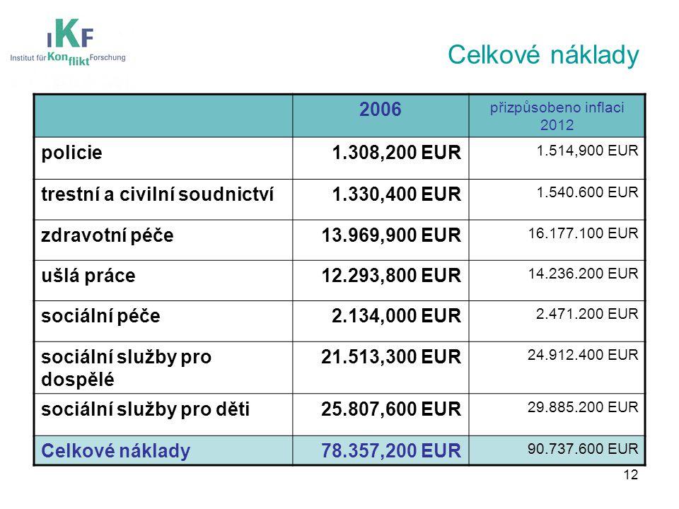 Celkové náklady 2006 přizpůsobeno inflaci 2012 policie1.308,200 EUR 1.514,900 EUR trestní a civilní soudnictví1.330,400 EUR 1.540.600 EUR zdravotní péče13.969,900 EUR 16.177.100 EUR ušlá práce12.293,800 EUR 14.236.200 EUR sociální péče2.134,000 EUR 2.471.200 EUR sociální služby pro dospělé 21.513,300 EUR 24.912.400 EUR sociální služby pro děti25.807,600 EUR 29.885.200 EUR Celkové náklady78.357,200 EUR 90.737.600 EUR 12