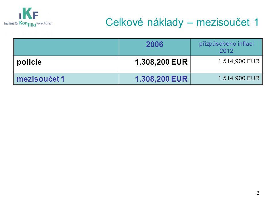 Celkové náklady – mezisoučet 1 2006 přizpůsobeno inflaci 2012 policie1.308,200 EUR 1.514,900 EUR mezisoučet 11.308,200 EUR 1.514.900 EUR 3