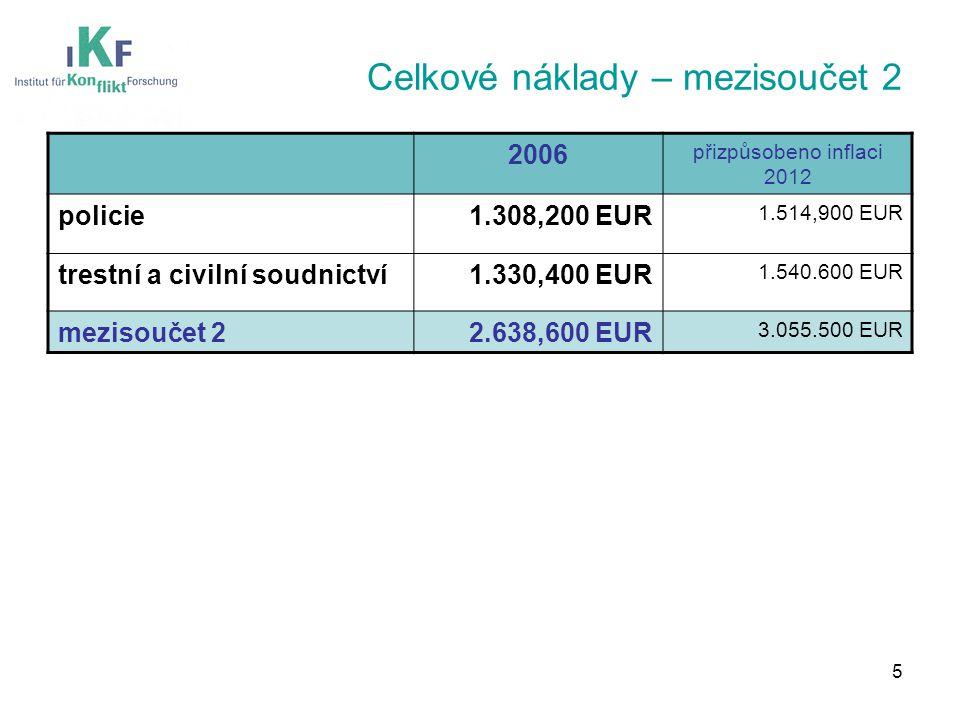 Celkové náklady – mezisoučet 2 2006 přizpůsobeno inflaci 2012 policie1.308,200 EUR 1.514,900 EUR trestní a civilní soudnictví1.330,400 EUR 1.540.600 EUR mezisoučet 22.638,600 EUR 3.055.500 EUR 5