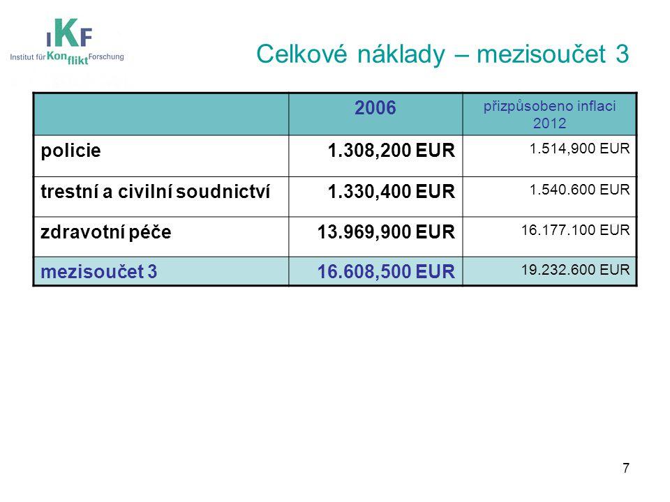 Celkové náklady – mezisoučet 3 2006 přizpůsobeno inflaci 2012 policie1.308,200 EUR 1.514,900 EUR trestní a civilní soudnictví1.330,400 EUR 1.540.600 EUR zdravotní péče13.969,900 EUR 16.177.100 EUR mezisoučet 316.608,500 EUR 19.232.600 EUR 7