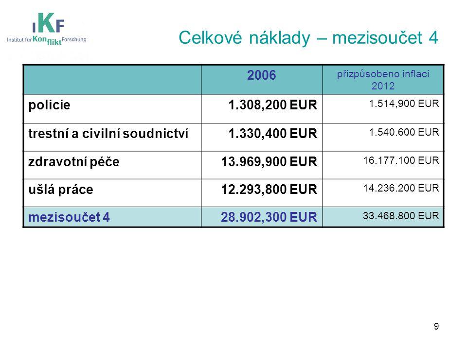 Celkové náklady – mezisoučet 4 2006 přizpůsobeno inflaci 2012 policie1.308,200 EUR 1.514,900 EUR trestní a civilní soudnictví1.330,400 EUR 1.540.600 EUR zdravotní péče13.969,900 EUR 16.177.100 EUR ušlá práce12.293,800 EUR 14.236.200 EUR mezisoučet 428.902,300 EUR 33.468.800 EUR 9