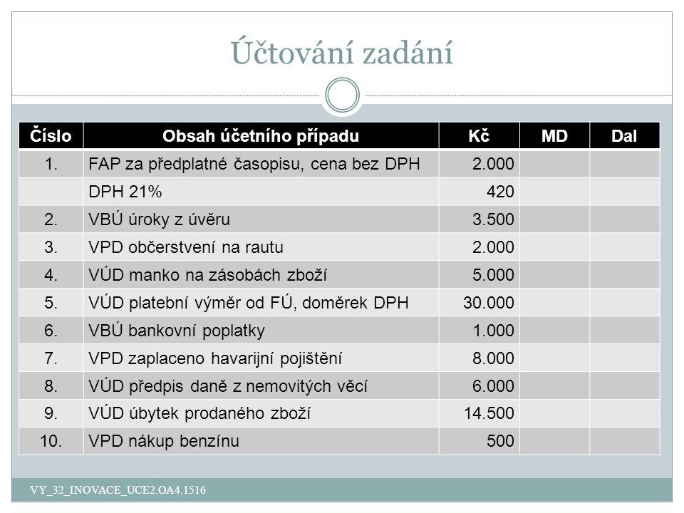 Účtování zadání ČísloObsah účetního případuKčMDDal 1.FAP za předplatné časopisu, cena bez DPH2.000 DPH 21%420 2.VBÚ úroky z úvěru3.500 3.VPD občerstve