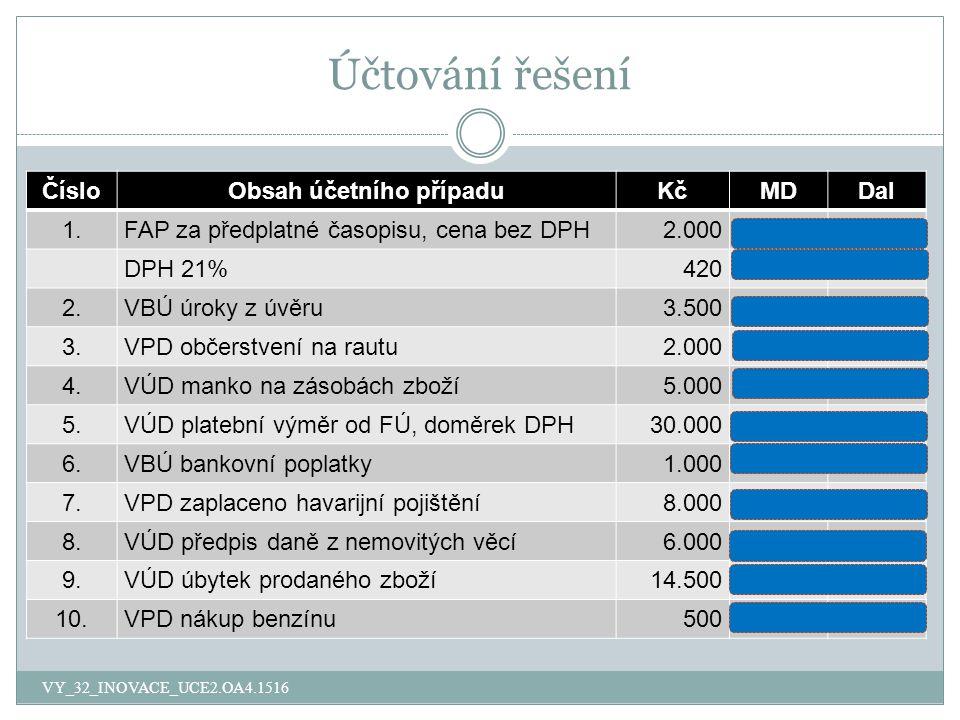 Účtování řešení ČísloObsah účetního případuKčMDDal 1.FAP za předplatné časopisu, cena bez DPH2.000501321 DPH 21%420343321 2.VBÚ úroky z úvěru3.5005622