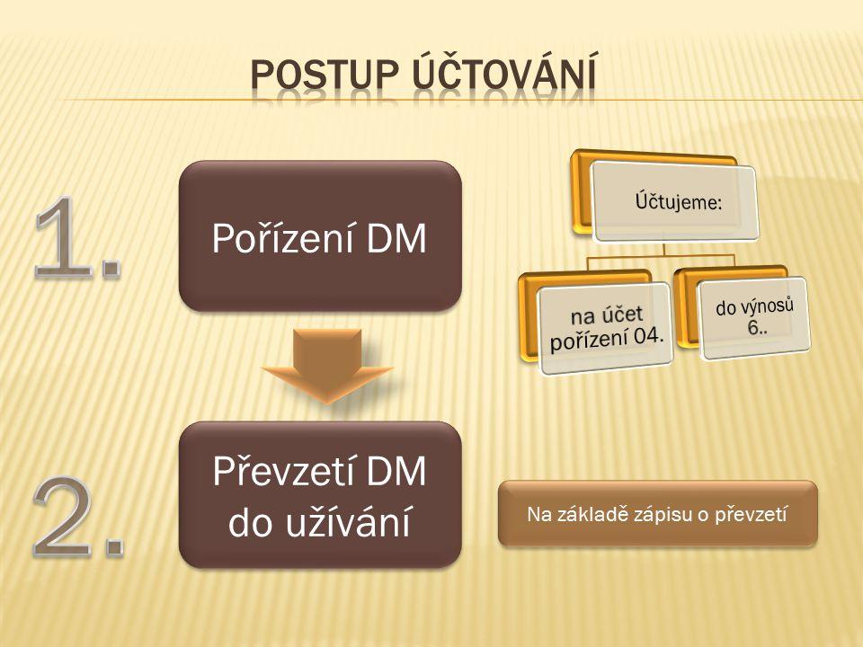 Pořízení DM Převzetí DM do užívání Na základě zápisu o převzetí