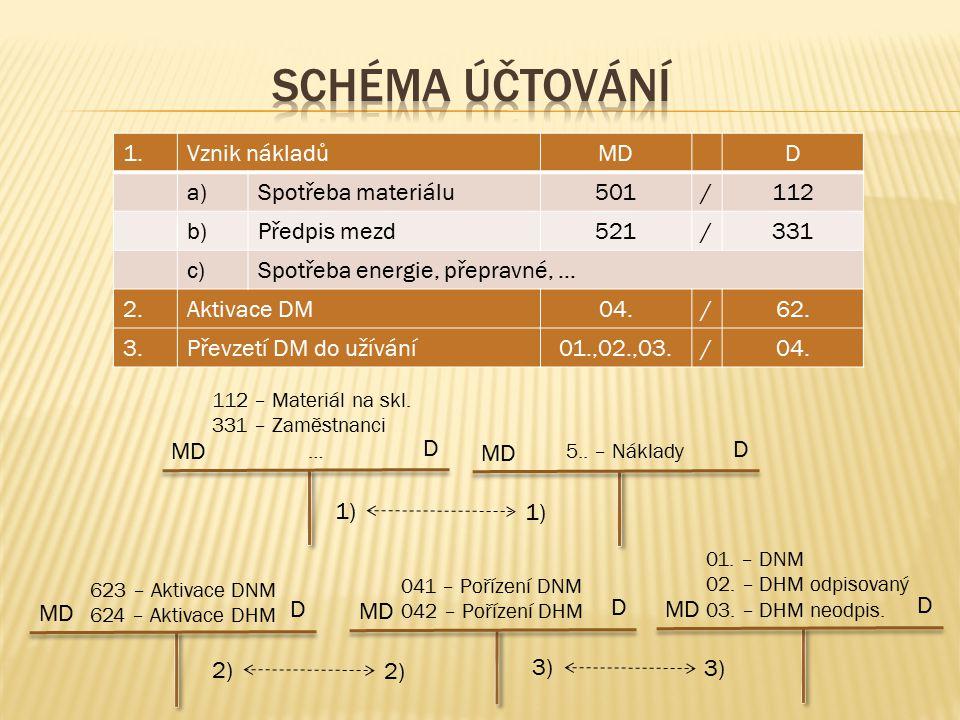 MD D 112 – Materiál na skl. 331 – Zaměstnanci … 1) MD D 1) MD D 5.. – Náklady 2) 041 – Pořízení DNM 042 – Pořízení DHM MD D 3) MD D 623 – Aktivace DNM