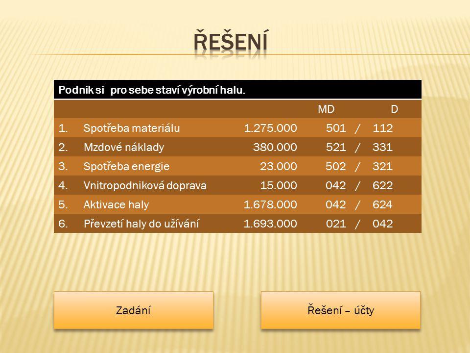 Podnik si pro sebe staví výrobní halu. MDD 1.Spotřeba materiálu1.275.000501/112 2.Mzdové náklady380.000521/331 3.Spotřeba energie23.000502/321 4.Vnitr