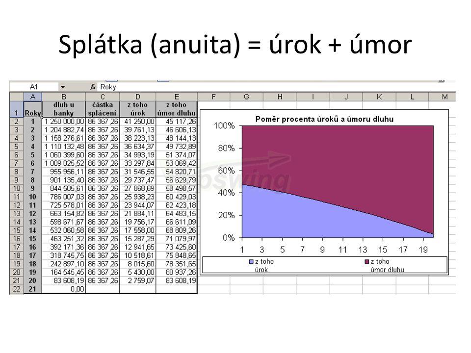 Splátka (anuita) = úrok + úmor