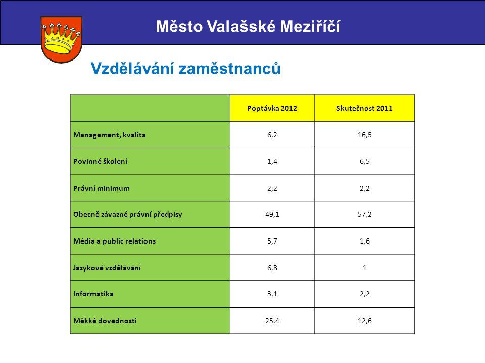 Město Valašské Meziříčí Vzdělávání zaměstnanců Poptávka 2012Skutečnost 2011 Management, kvalita6,216,5 Povinné školení1,46,5 Právní minimum2,2 Obecně