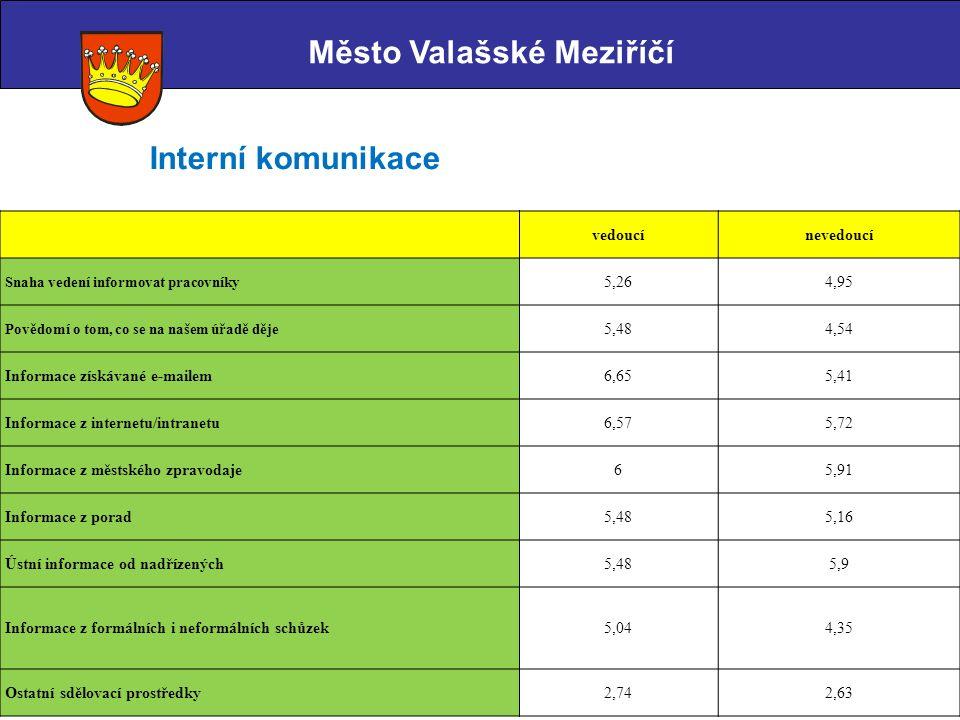 Město Valašské Meziříčí Interní komunikace vedoucínevedoucí Snaha vedení informovat pracovníky 5,264,95 Povědomí o tom, co se na našem úřadě děje 5,48