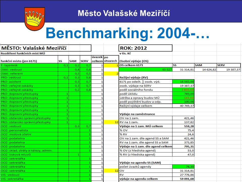 Město Valašské Meziříčí Benchmarking: 2004-…