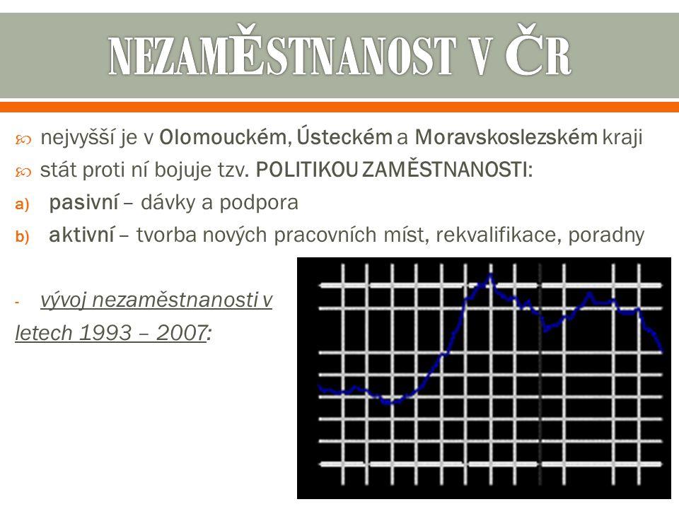  nejvyšší je v Olomouckém, Ústeckém a Moravskoslezském kraji  stát proti ní bojuje tzv. POLITIKOU ZAMĚSTNANOSTI: a) pasivní – dávky a podpora b) akt