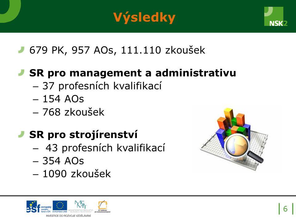 Výsledky 679 PK, 957 AOs, 111.110 zkoušek SR pro management a administrativu – 37 profesních kvalifikací – 154 AOs – 768 zkoušek SR pro strojírenství – 43 profesních kvalifikací – 354 AOs – 1090 zkoušek 6