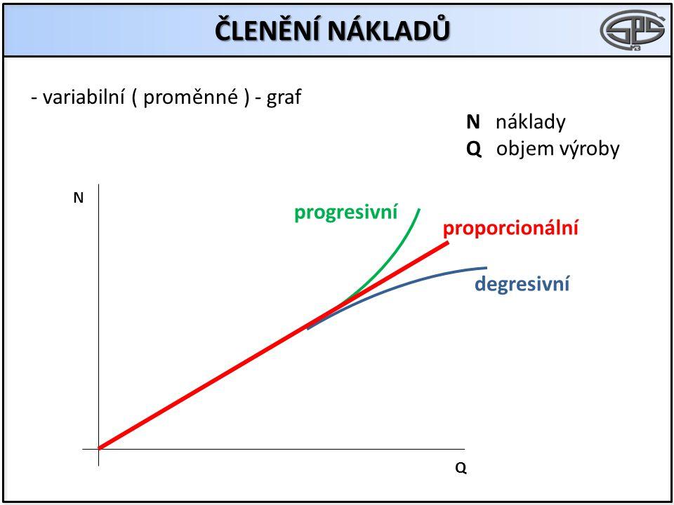 ČLENĚNÍ NÁKLADŮ - variabilní ( proměnné ) - graf N Q N náklady Q objem výroby progresivní proporcionální degresivní