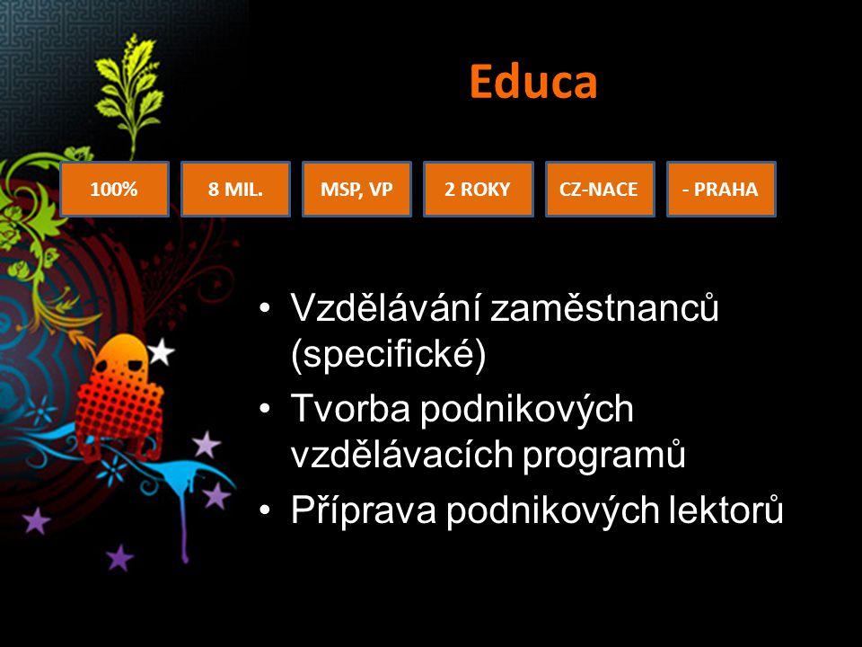 Educa Vzdělávání zaměstnanců (specifické) Tvorba podnikových vzdělávacích programů Příprava podnikových lektorů 100%8 MIL.MSP, VP2 ROKYCZ-NACE- PRAHA