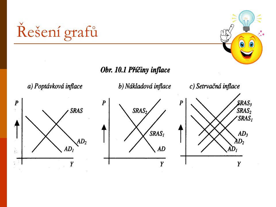 Řešení grafů