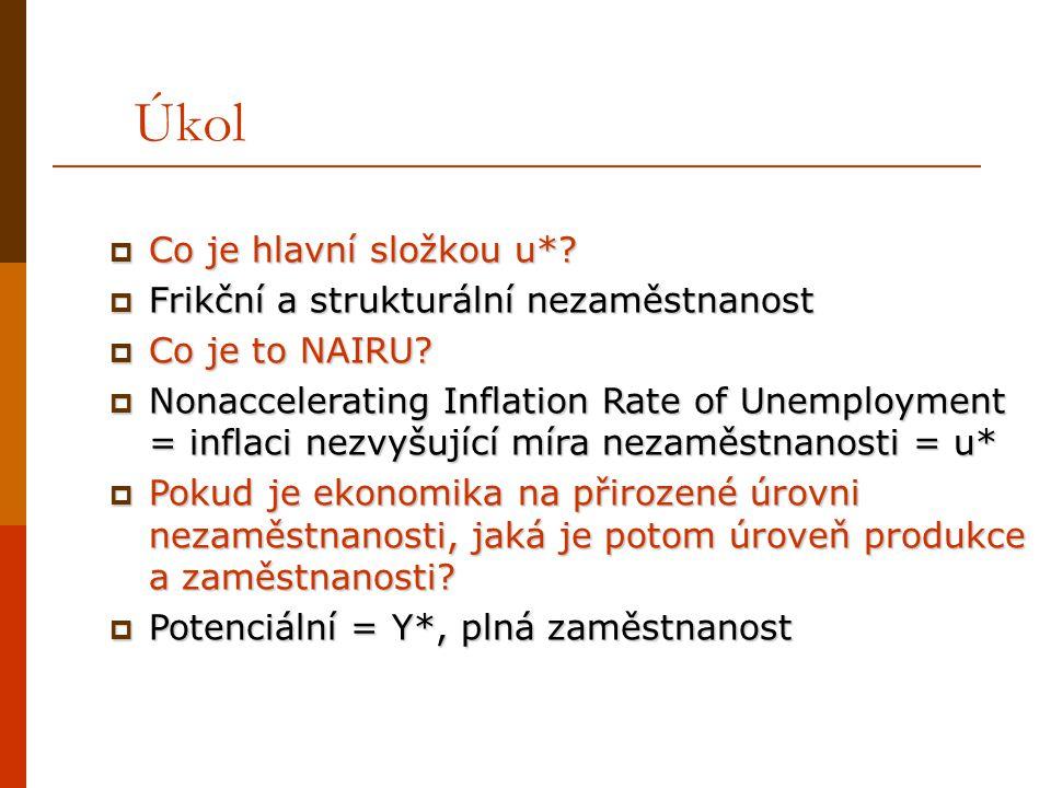 Úkol  Co je hlavní složkou u*?  Frikční a strukturální nezaměstnanost  Co je to NAIRU?  Nonaccelerating Inflation Rate of Unemployment = inflaci n