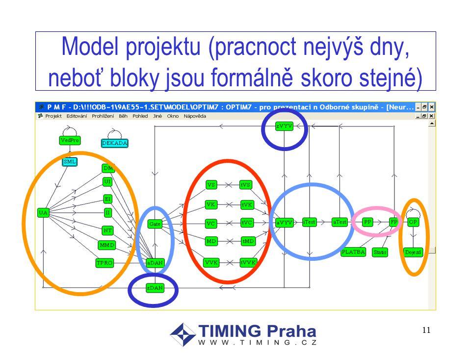 11 Model projektu (pracnoct nejvýš dny, neboť bloky jsou formálně skoro stejné)