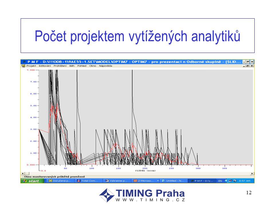 12 Počet projektem vytížených analytiků