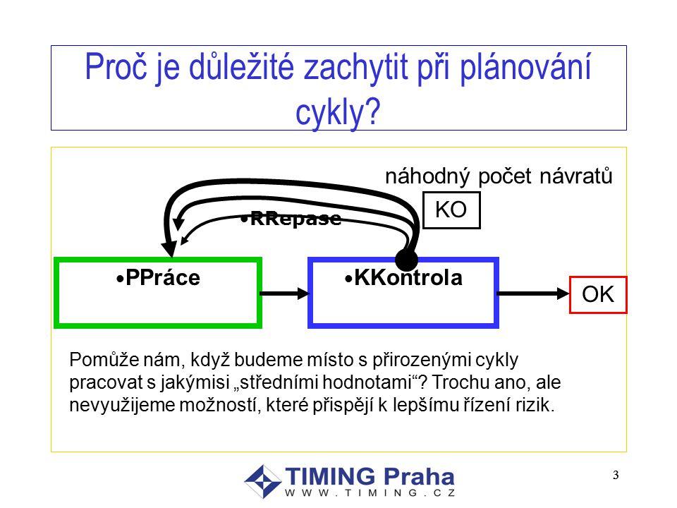 3 3 Proč je důležité zachytit při plánování cykly.