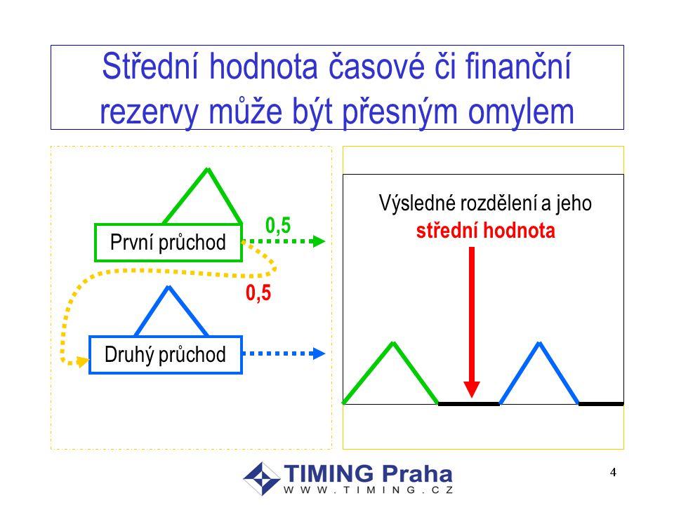 4 4 Střední hodnota časové či finanční rezervy může být přesným omylem První průchod Druhý průchod 0,5 Výsledné rozdělení a jeho střední hodnota