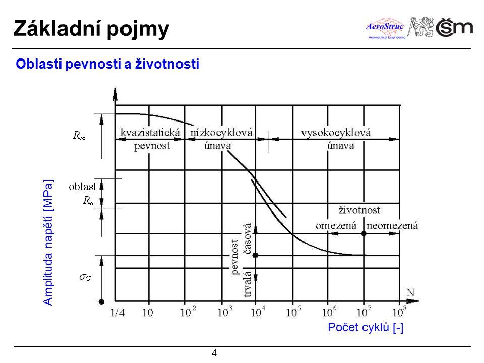 4 Oblasti pevnosti a životnosti Amplituda napětí [MPa] Počet cyklů [-] Základní pojmy