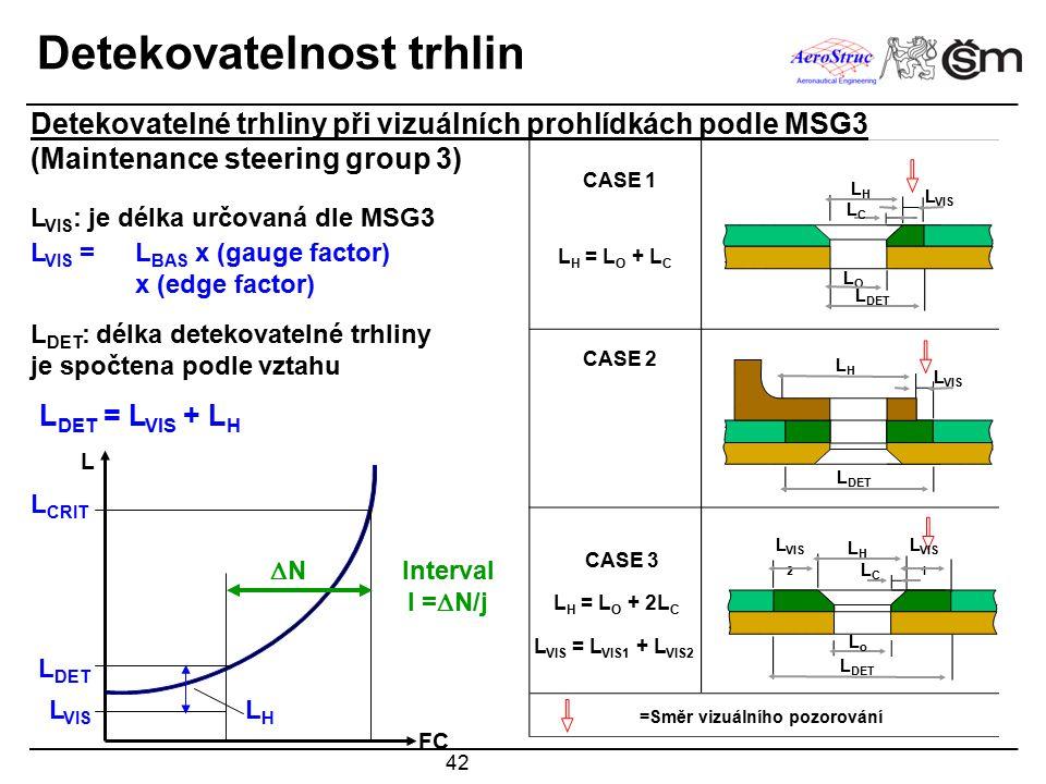 42 Detekovatelnost trhlin CASE 1 CASE 2 L H = L O + L C CASE 3 L H = L O + 2L C L VIS = L VIS1 + L VIS2 =Směr vizuálního pozorování L VIS LOLO L DET LCLC L VIS LHLH LHLH L DET L VIS 2 L VIS 1 LCLC LHLH LoLo Detekovatelné trhliny při vizuálních prohlídkách podle MSG3 (Maintenance steering group 3) L DET = L VIS + L H L VIS = L BAS x (gauge factor) x (edge factor) L VIS : je délka určovaná dle MSG3 L DET : délka detekovatelné trhliny je spočtena podle vztahu L DET L VIS LHLH L CRIT NN Interval I =  N/j FC L
